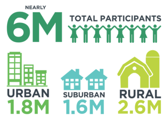National 4-H participation infographic